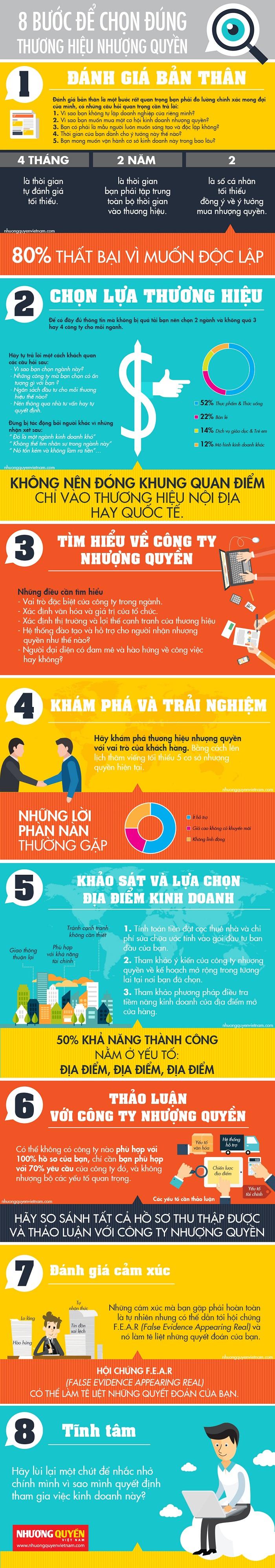 8 bước để chọn đúng thương hiệu nhượng quyền