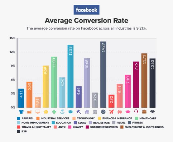 conversation rate