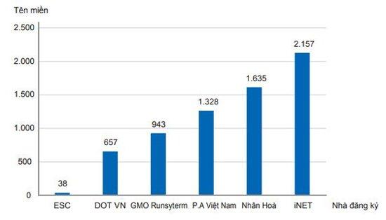 Tên miền tiếng Việt đăng ký mới phân bổ theo Nhà đăng ký, tính đến  ngày 31/10/2017 (Nguồn: Báo cáo tài nguyên Internet năm 2017)