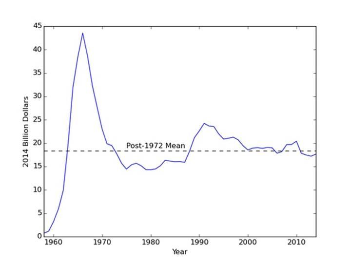 Ngân sách của NASA gần như không thay đổi trong những thập kỷ gần đây.