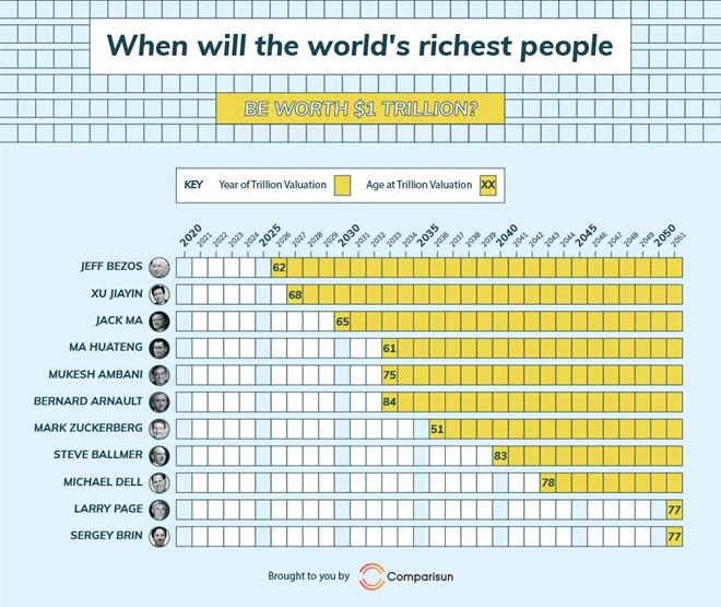 Infographic dự đoán các đại gia giàu nhất thế giới sẽ trở thành tỷ phú 1.000 tỷ USD vào từng thời điểm. Ảnh: Entrepreneur Asia Pacific