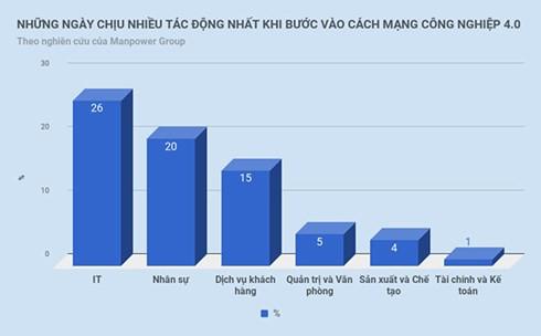 the he sinh tu nam 1995 tro di doi mat nguy co that nghiep cao hinh 3