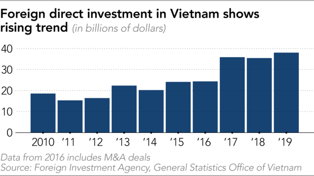 Nikkei: Samsung, SK Group... và các tập đoàn lớn của Hàn Quốc tăng mạnh đầu tư vào Việt Nam giữa bối cảnh nền kinh tế trong nước đang trì trệ - Ảnh 2.