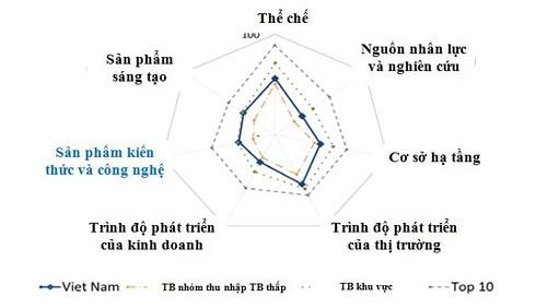 Chỉ số đổi mới sáng tạo quốc gia của Việt Nam tiếp tục tăng 2 bậc, điểm số cao ở cả 7 trụ cột.