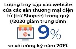 lượng truy cập web thương mại điện tử