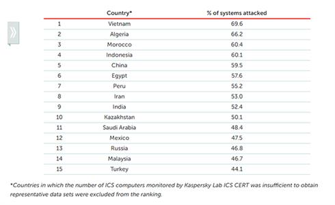 Việt Nam có số lượng máy tính công nghiệp bị tấn công mạng nhiều nhất thế giới. (Ảnh: Kaspersky).