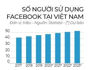 số người sử dụng facebook