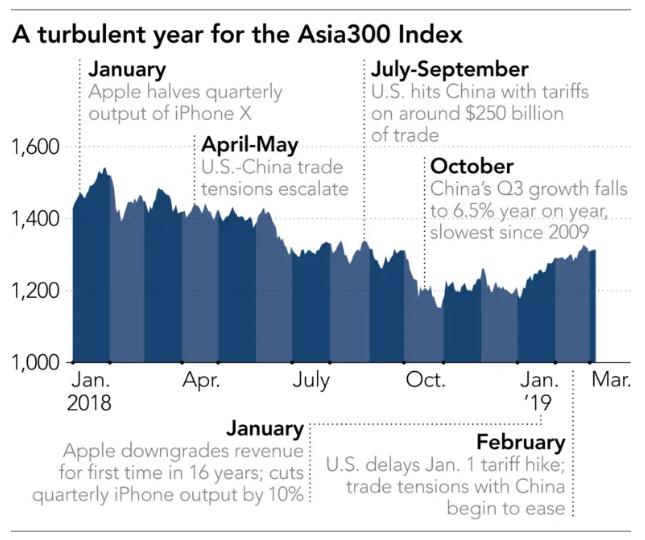 Một năm đầy biến động đối với chỉ số Asia300.