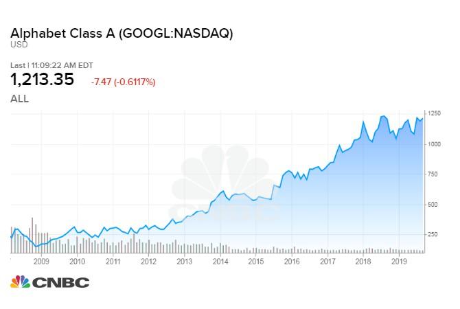 cổ phiếu google