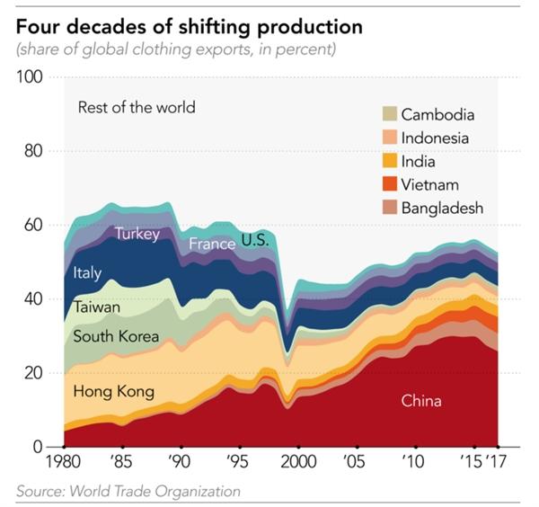 Ngành may mặc đã có những sự dịch chuyển sản xuất đáng kể trong 4 thập kỷ qua.