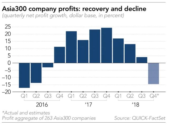 Lợi nhuận của Asia300: phục hồi và suy giảm.