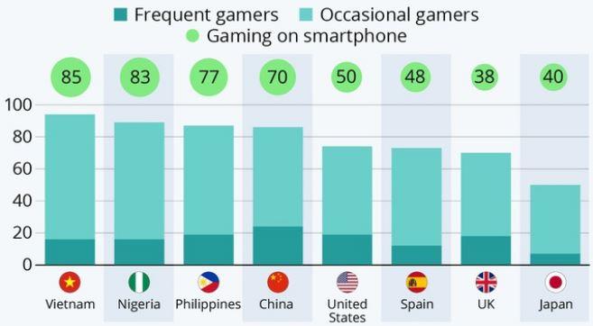 tỷ lệ chơi game
