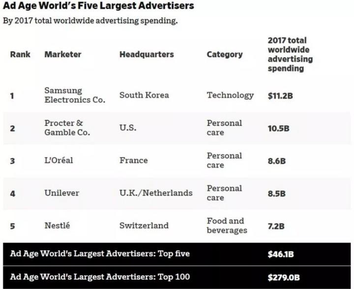 chi phí quảng cáo