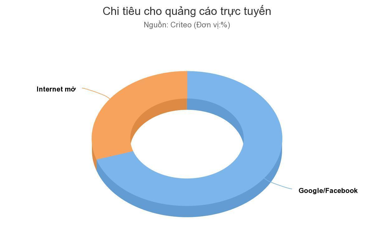 chi tiêu quảng cáo trực tuyến