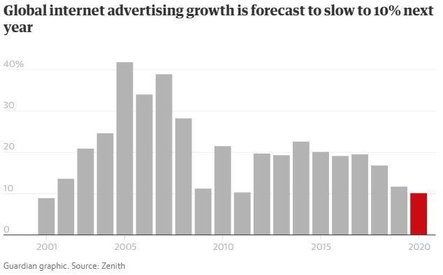 Biểu đồ cho thấy tốc độ tăng trưởng quảng cáo Internet đang ở mức thấp nhất từ năm 2001 đến nay. Số liệu: Zenith