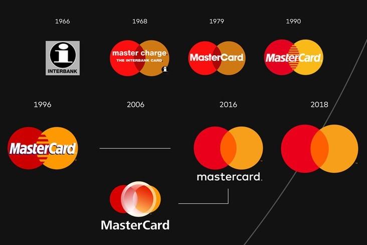Lịch sử thay đổi của logo Mastercard