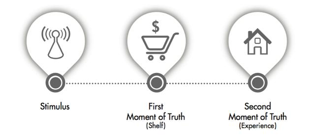 Mô hình 3 Steps Mental Model of Marketing
