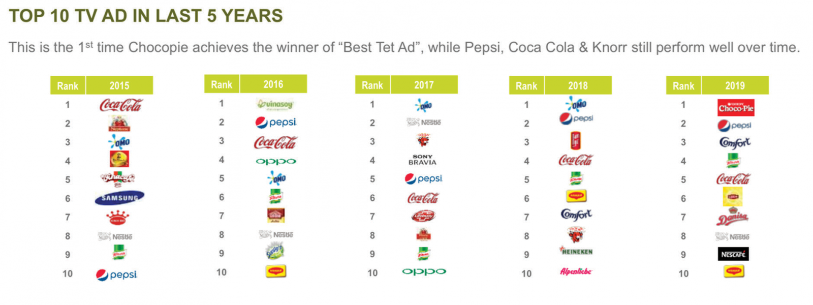 Bảng xếp hạng 10 quảng cáo tốt nhất trên TV qua các năm