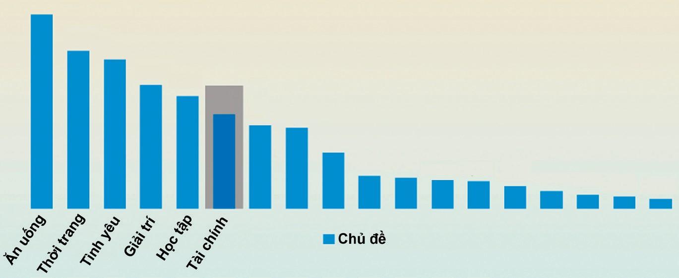 Theo khảo sát của YouNet Media, tài chính là chủ đề đứng thứ 6 trong tổng các chủ đề thảo luận của 20.000 người dùng thế hệ Z.