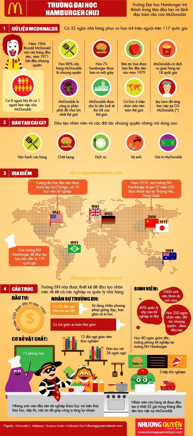 [Infographic] Những bí ẩn của Đại học Hamburger (1)