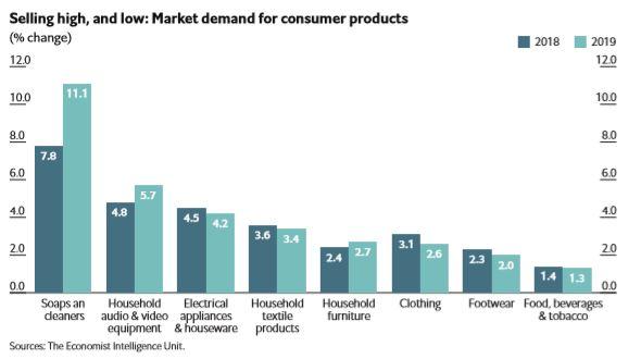 nhu cầu thị trường bán lẻ