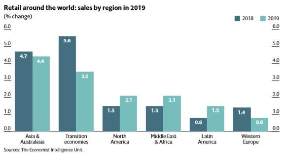 retail around the world