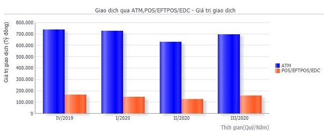 Giá trị giao dịch qua hệ thống ATM và POS đến quý 3/2020.
