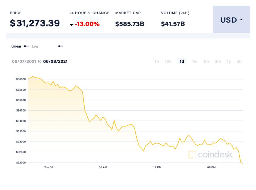 bitcoin sụt giảm