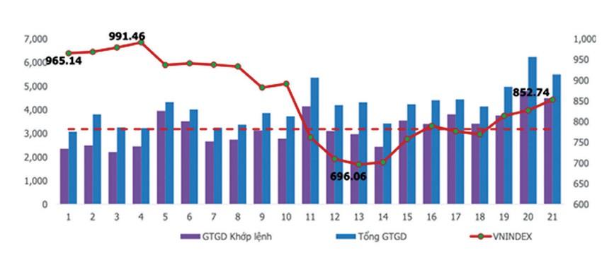 Diễn biến VN-Index và giá trị giao dịch bình quân theo tuần trên HOSE (Đơn vị: điểm và tỷ đồng)