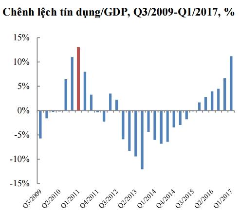 Chênh lệch tín dụng/GDP quý I/2017 đang ở mức cao thứ hai trong giai đoạn 2009-2017. Nguồn: Ủy ban Giám sát tài chính Quốc gia