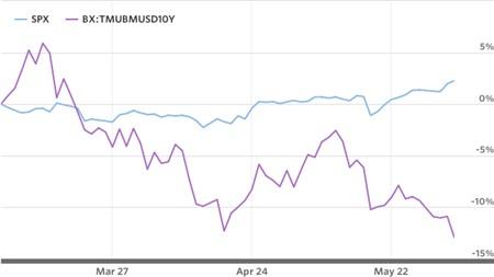 trái phiếu cổ phiếu