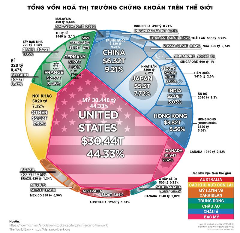 qui mô vốn hóa thị trường chứng khoán thế giới