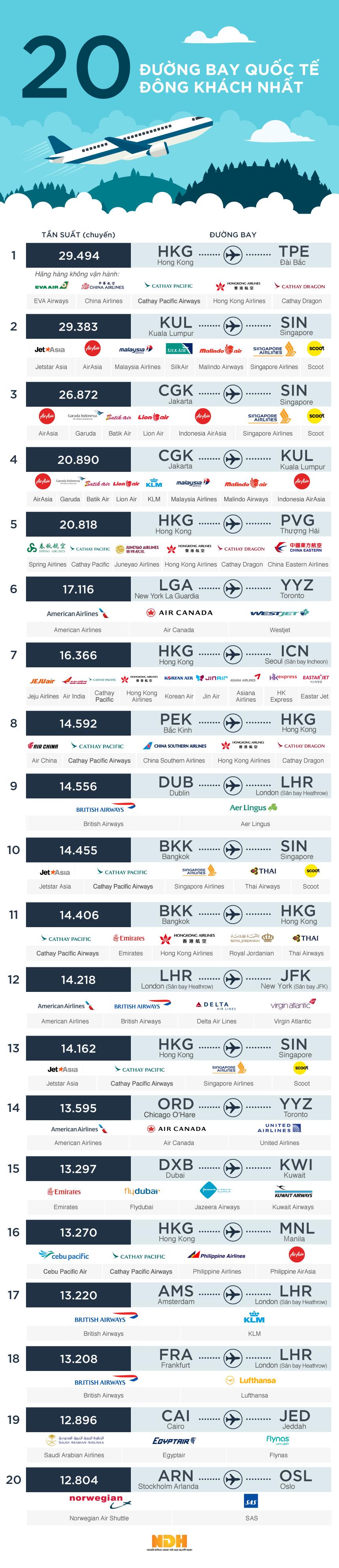 đường bay quốc tế