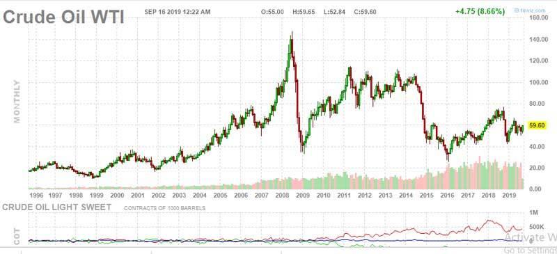 Biến động giá dầu từ 1996 tới nay.