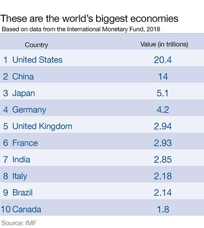 nền kinh tế lớn nhất
