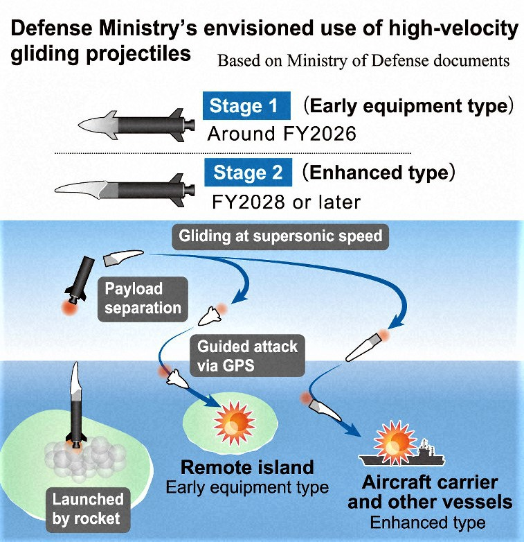 Đầu đạn Liệng Siêu tốc của Nhật Bản; Nguồn: mainichi.jp