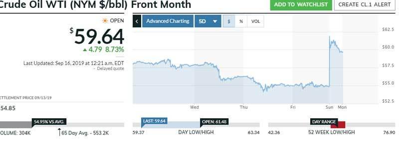 Giá dầu bất ngờ tăng mạnh.