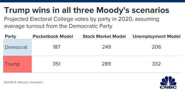 Moody's dự báo ông Trump sẽ giành chiến thắng áp đảo trong cuộc đầu cử năm 2020. Ảnh: CNBC