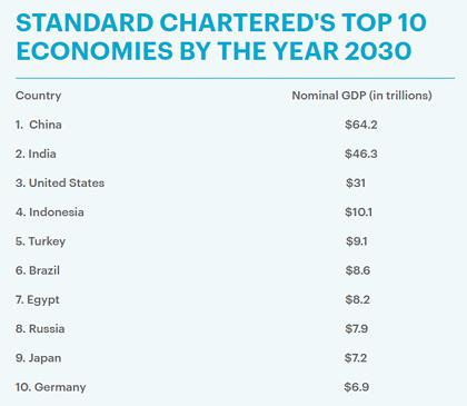 nền kinh tế lớn nhất thế giới