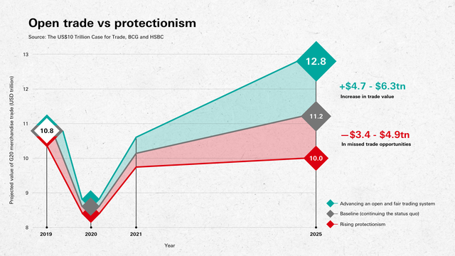 protectionnism