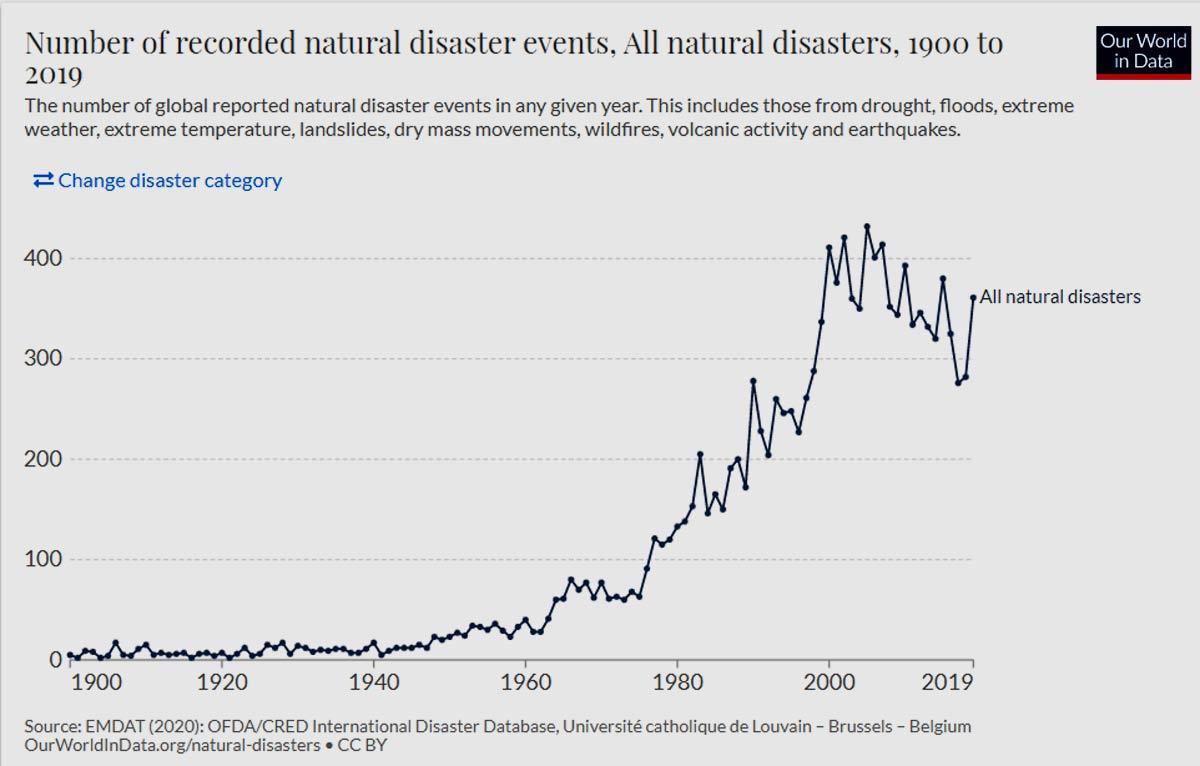 thống kê thảm họa