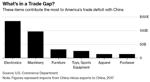 trade gap