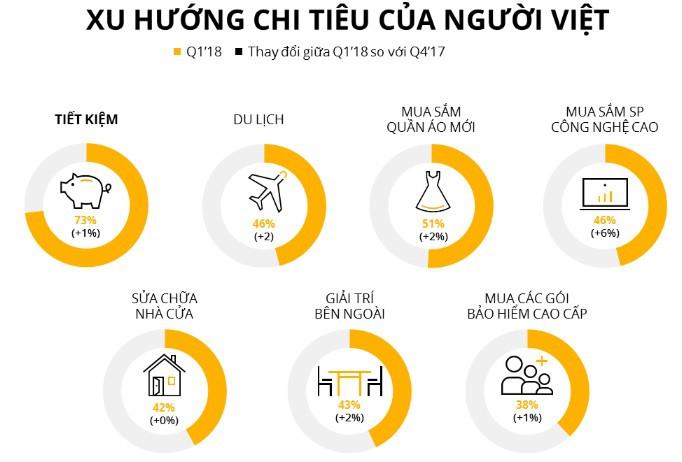 Niềm tin của người tiêu dùng Việt Nam đang cao nhất thập kỷ qua - Ảnh 2.