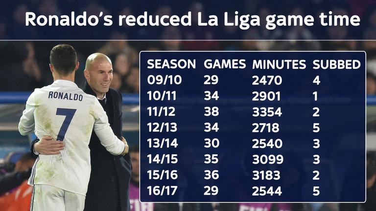 Thống kê cho thấy, số phút thi đấu của Ronaldo ở La Liga mùa này ít hơn hẳn so với các mùa giải gần đây