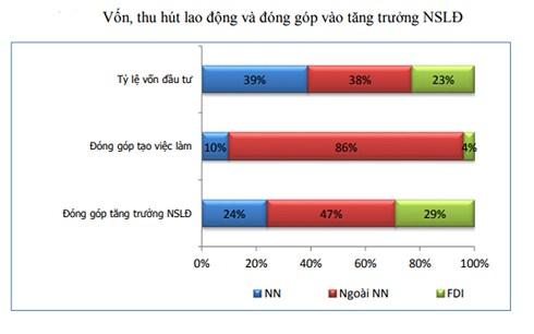 Kết quả nghiên cứu của TS. Lê Văn Hùng, Viện Kinh tế Việt Nam