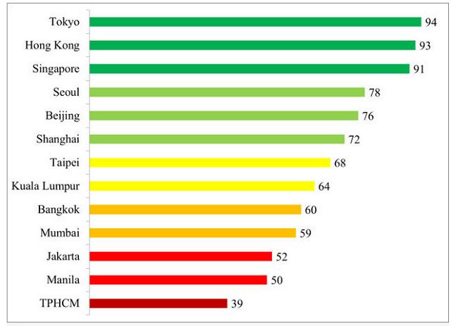 Xếp hạng cạnh tranh của một số thành phố