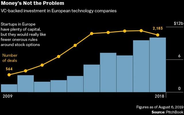 công ty công nghệ khởi nghiệp tại châu âu