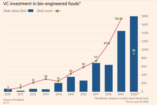 investment foods